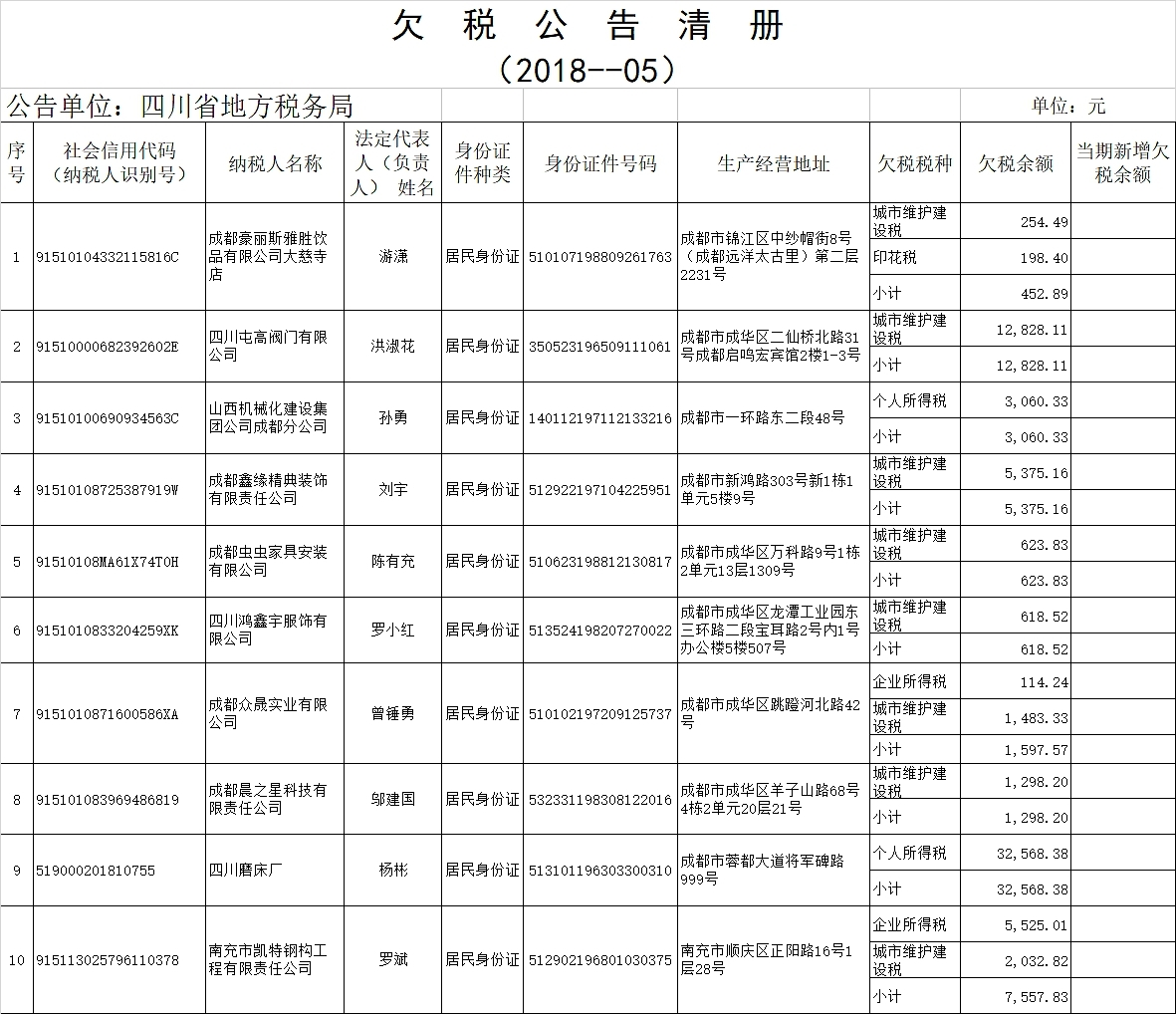 成都地方税务局官网_四川省地税局曝光10家欠缴税款纳税人_四川在线