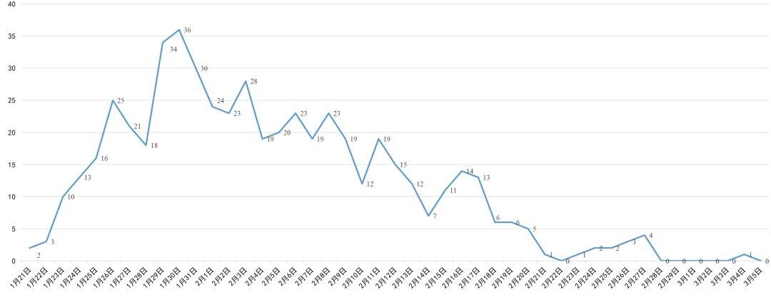 四川无新增确诊病例 新增1个低风险县市区现有疑似病例2例