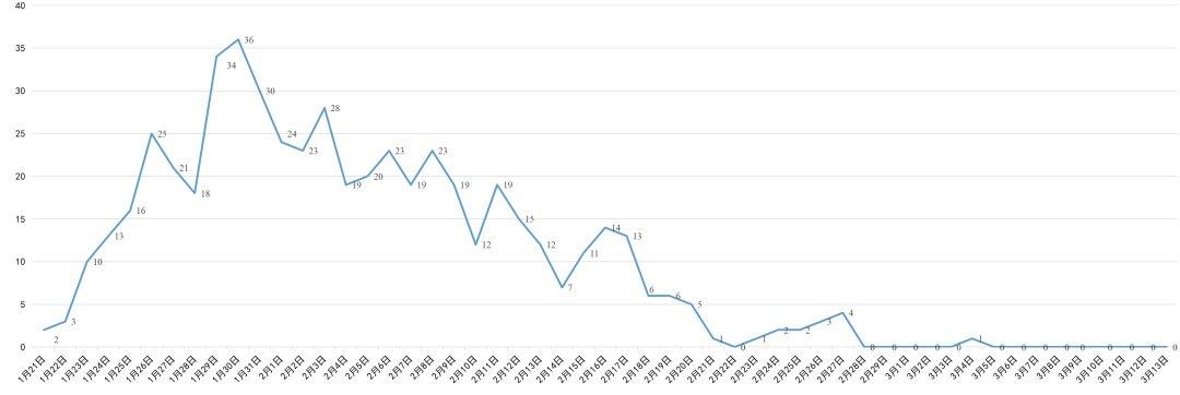 最新!四川3月13日无新增病例 新增低风险县市区5个