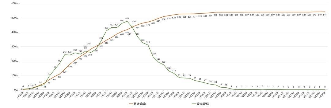 四川新增1例境外输入确诊病例 从美国经台北中转,抵蓉后即隔离