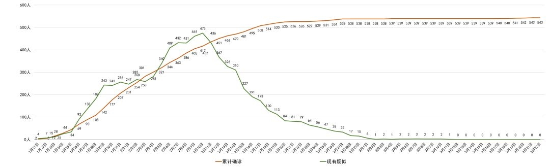 四川3月22日无新增确诊病例现有523人正在接受医学观察