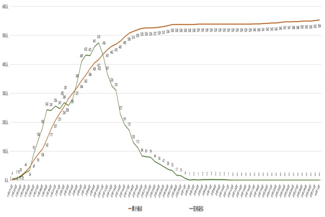 最新!四川4月1日新增2例境外输入确诊病例 其中1例仅2月龄