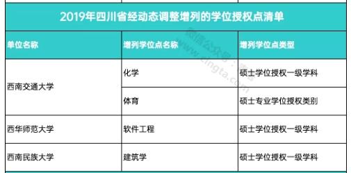 四川新增4个学位点,撤销15个学位点