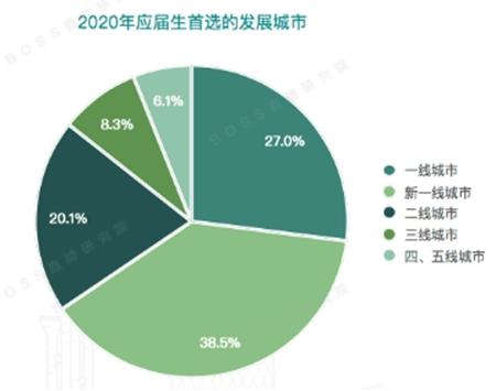 2020年应届生春招报告:新一线城市中成都最留应届生