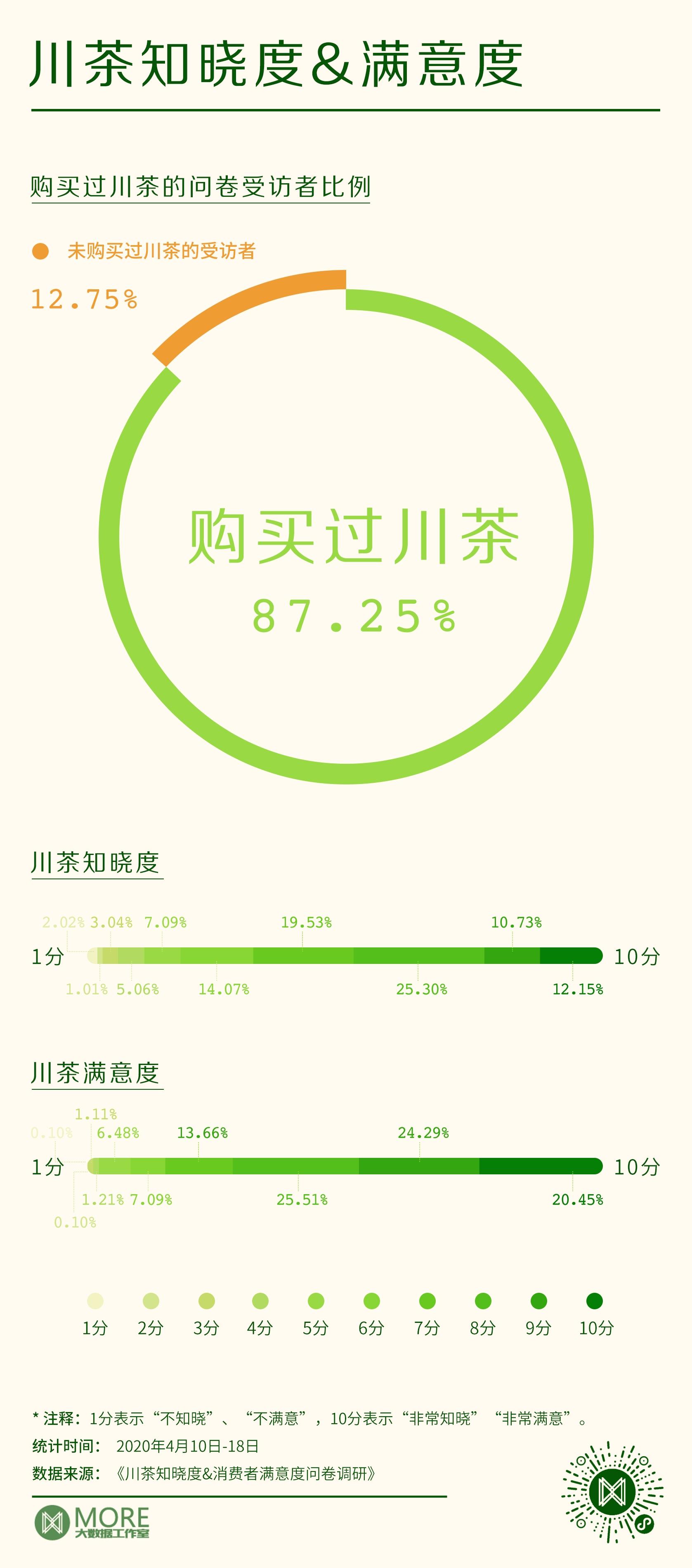 如何持续提升四川茶产业品牌竞争力?我们问卷调研了千位网友!