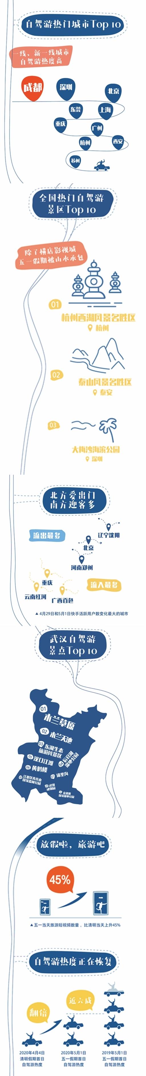 成都超深圳、北京、上海,排名自驾游热度首位城市