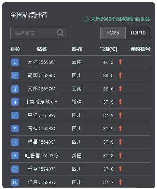 """还是热!四川占据全国高温榜大半席位,今天继续""""烧烤""""模式"""