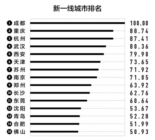 成都获评2020新一线城市No.1!四川还有这些城市上榜