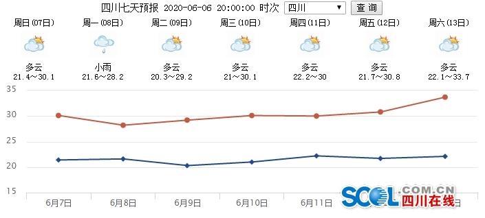 """未来三天 四川多地有雨,""""蒸笼""""天气按下暂停键"""