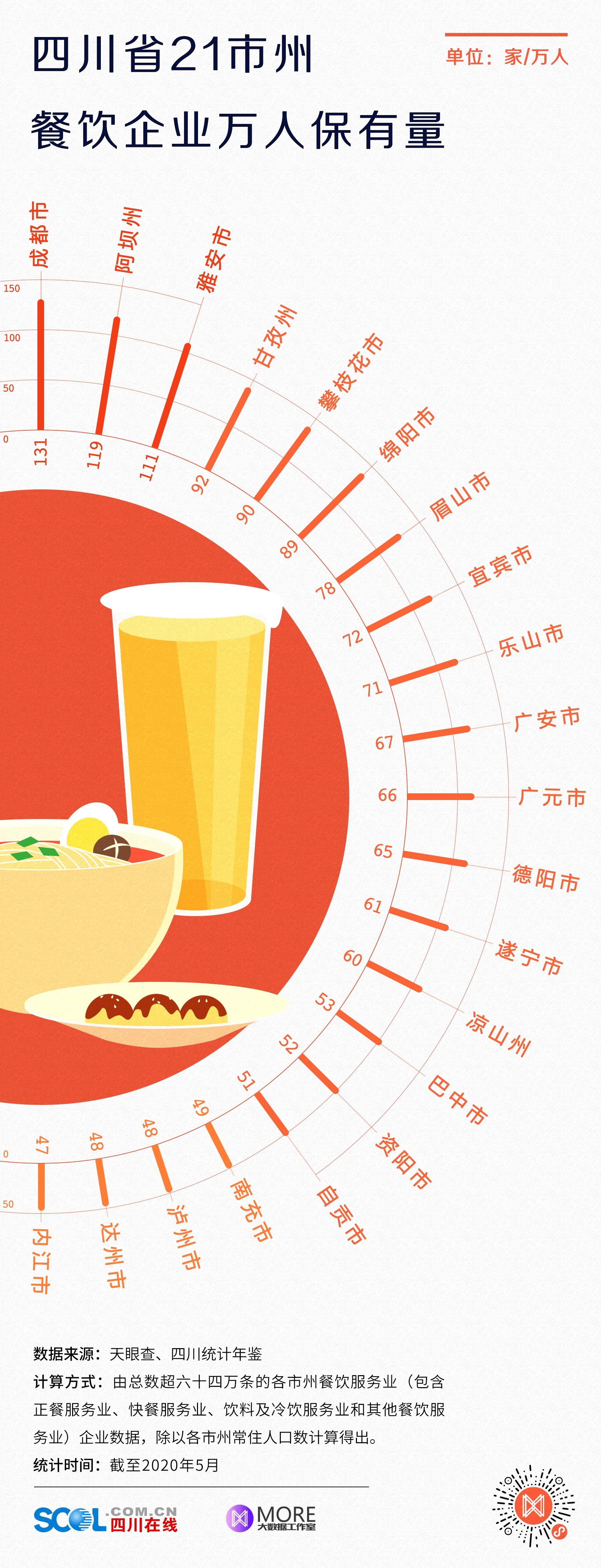 一组数据告诉你!阿坝、凉山餐饮服务业成绩多亮眼!