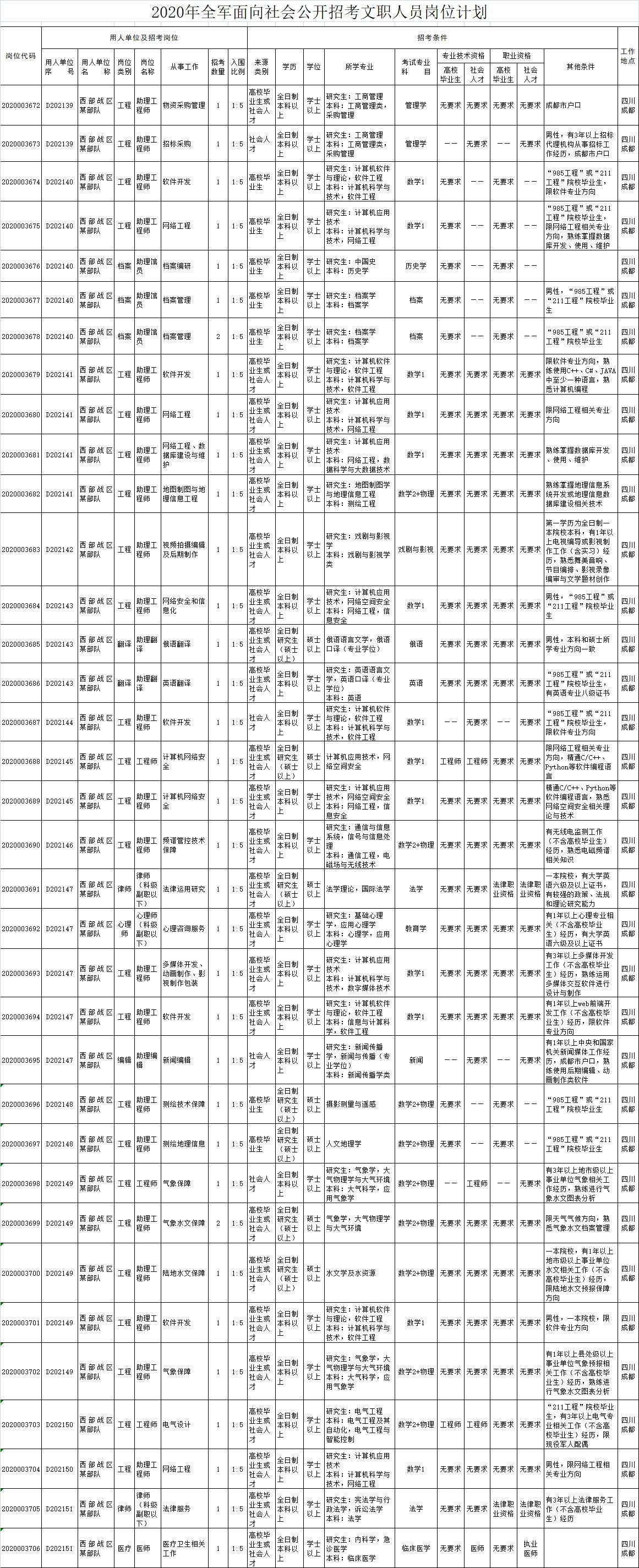 @广大有志青年:圆梦军营的机会来啦!西部战区计划招考文职人员37名